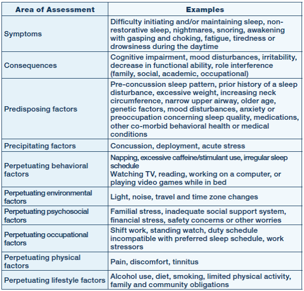 Worksheet Co-occurring Disorders Worksheets coping us tbi comorbidities